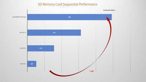 The Future of Memory Cards According the SD Association